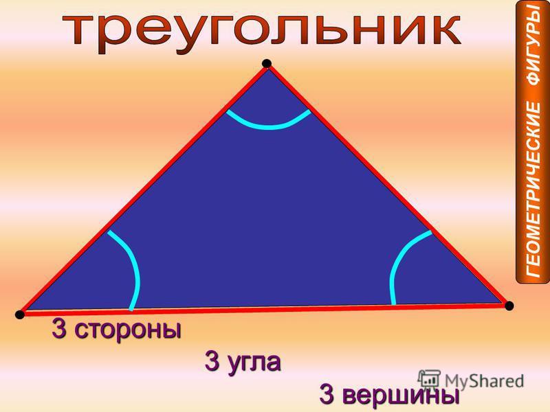 3 стороны 3 угла 3 угла 3 вершины 3 вершины ГЕОМЕТРИЧЕСКИЕ ФИГУРЫ