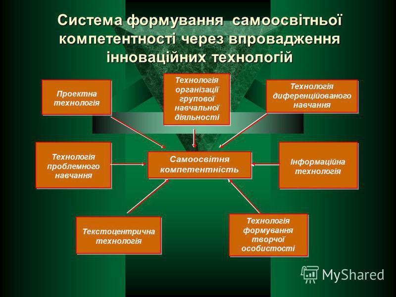 Система формування самоосвітньої компетентності через впровадження інноваційних технологій Самоосвітня компетентність Технологія диференційованого навчання Технологія організації групової навчальної діяльності Технологія проблемного навчання Технолог