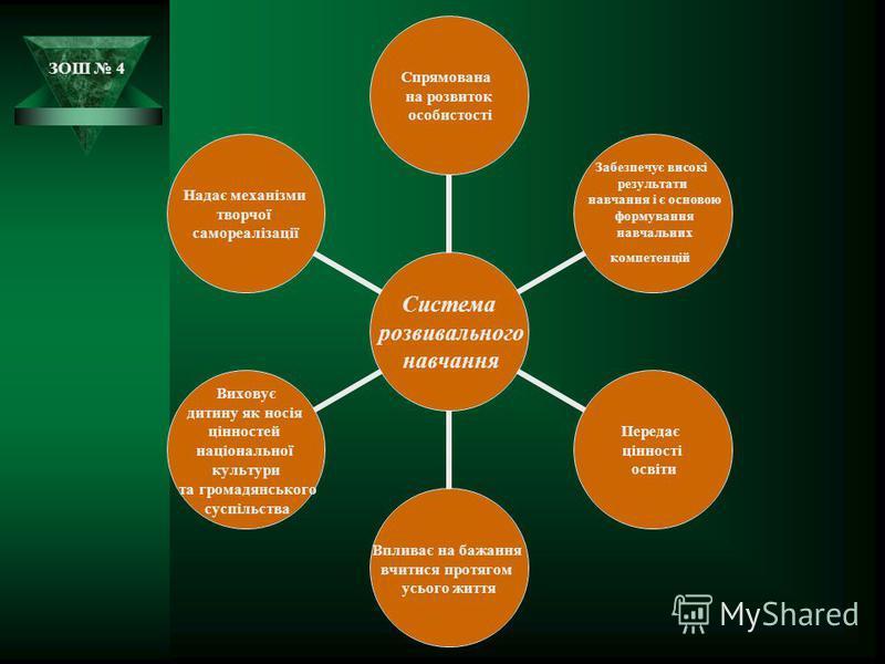 ЗОШ 4 Система розвивального навчання Спрямована на розвиток особистості Забезпечує високі результати навчання і є основою формування навчальних компетенцій Передає цінності освіти Впливає на бажання вчитися протягом усього життя Виховує дитину як нос