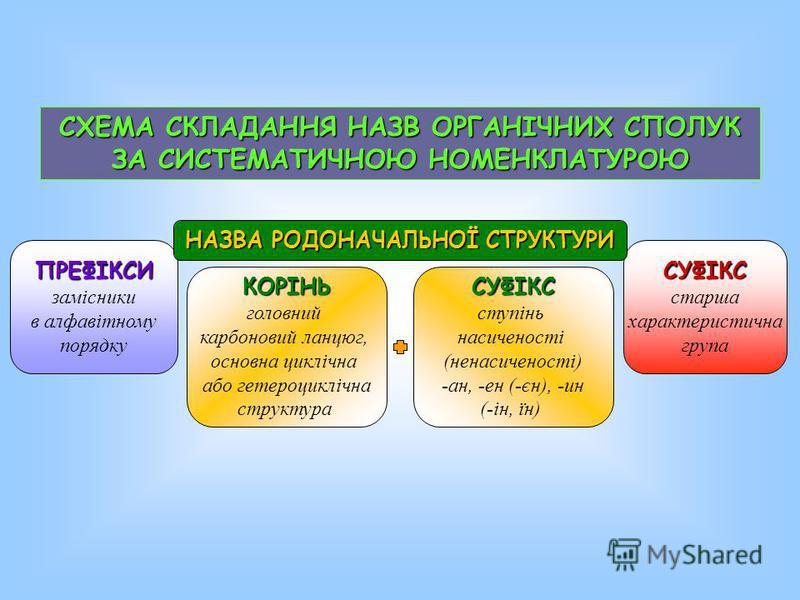 СХЕМА СКЛАДАННЯ НАЗВ ОРГАНІЧНИХ СПОЛУК ЗА СИСТЕМАТИЧНОЮ НОМЕНКЛАТУРОЮ ПРЕФІКСИ замісники в алфавітному порядку КОРІНЬ головний карбоновий ланцюг, основна циклічна або гетероциклічна структура СУФІКС старша характеристична група НАЗВА РОДОНАЧАЛЬНОЇ СТ