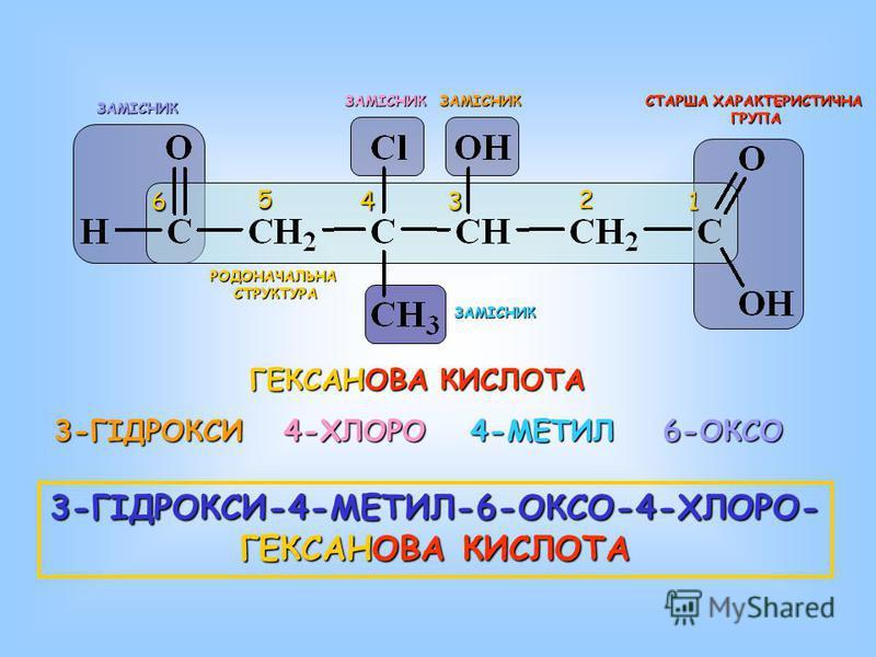 СТАРША ХАРАКТЕРИСТИЧНА ГРУПА 1 2 34 5 6 ГЕКСАНОВА КИСЛОТА 3-ГІДРОКСИ4-ХЛОРО4-МЕТИЛ6-ОКСО 3-ГІДРОКСИ-4-МЕТИЛ-6-ОКСО-4-ХЛОРО- ГЕКСАНОВА ГЕКСАНОВА КИСЛОТА ЗАМІСНИК ЗАМІСНИК РОДОНАЧАЛЬНАСТРУКТУРА ЗАМІСНИКЗАМІСНИК