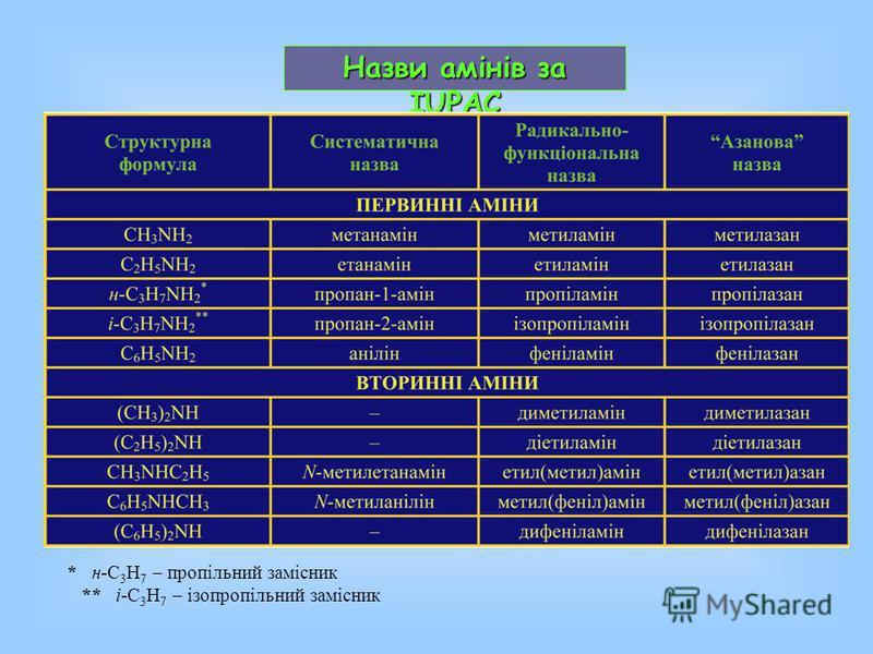Назви амінів за IUPAC * н-C 3 H 7 – пропільний замісник ** і-C 3 H 7 – ізопропільний замісник
