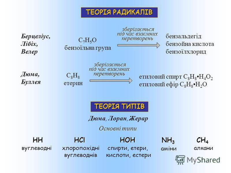ТЕОРІЯ ТИПІВ Дюма, Лоран, Жерар Основні типи НН НСl НOH NH 3 CH 4 вуглеводніхлоропохідні вуглеводнів спирти, етери, кислоти, естери аміни алкани ТЕОРІЯ РАДИКАЛІВ C 7 H 5 O бензоїльна група C 8 H 8 етерин Берцеліус, Лібіх, Велер Дюма, Буллея бензальде