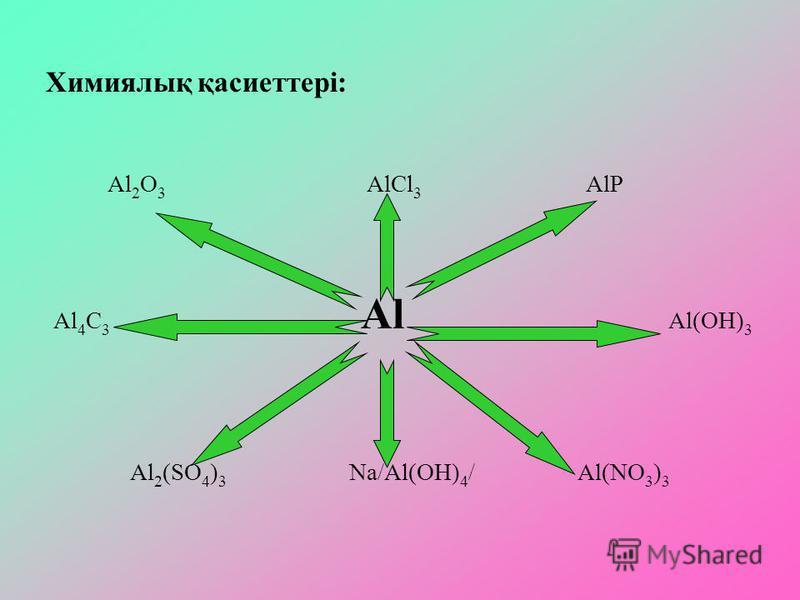Химиялық қасиеттері: Al 2 O 3 AlCl 3 AlP Al 4 C 3 Al Al(OH) 3 Al 2 (SO 4 ) 3 Na/Al(OH) 4 / Al(NO 3 ) 3