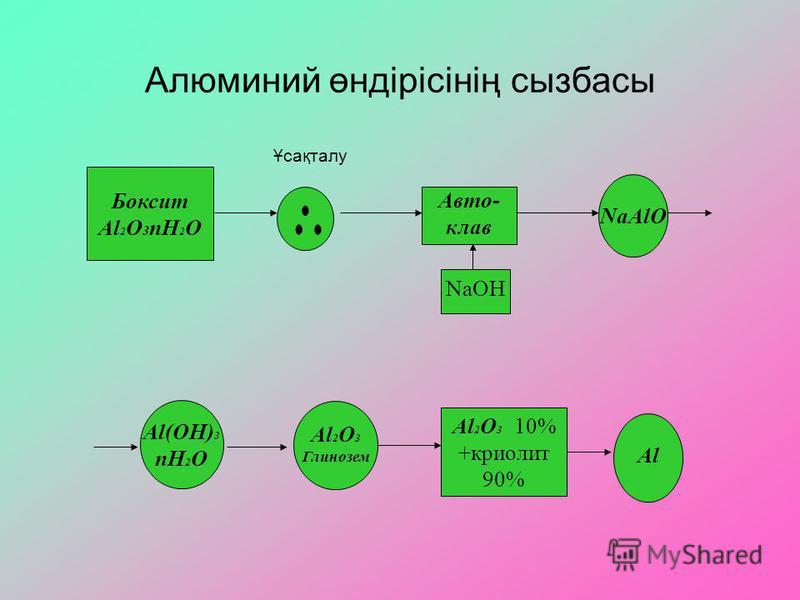 Алюминий өндірісінің сызбасы Боксит Al 2 O 3 nH 2 O Ұсақталу Авто- клав NaOH NaAlO Al(OH) 3 nH 2 O Al 2 O 3 Глинозем Al 2 O 3 10% +криолит 90% Al