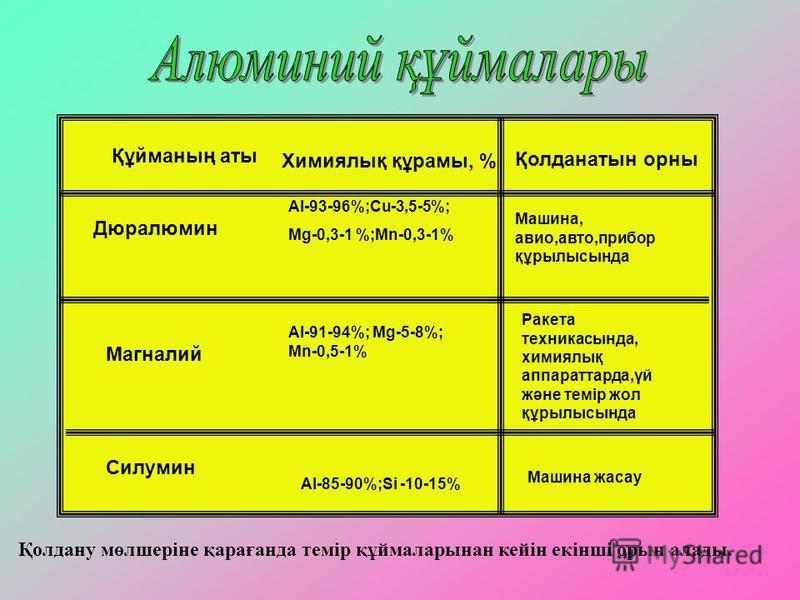Құйманың аты Химиялық құрамы, % Қолданатын орны Дюралюмин Магналий Силумин Al-93-96%;Cu-3,5-5%; Mg-0,3-1 %;Mn-0,3-1% Al-91-94%; Mg-5-8%; Mn-0,5-1% Al-85-90%;Si -10-15% Машина, авио,авто,прибор құрылысында Ракета техникасында, химиялық аппараттарда,үй