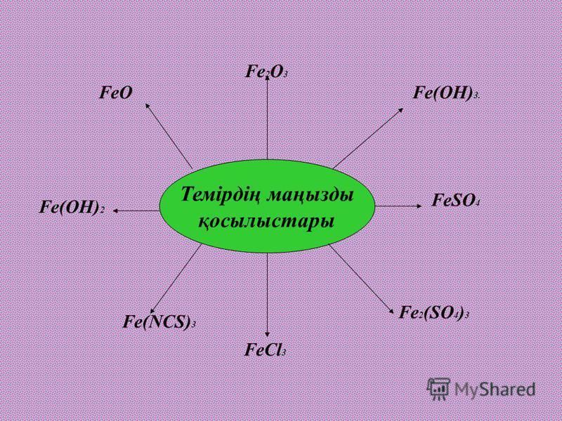 Темірдің маңызды қосылыстары FeO Fe 2 O 3 Fe(OH) 2 Fe(OH) 3. FeSO 4 Fe 2 (SO 4 ) 3 FeCl 3 Fe(NCS) 3