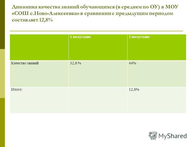 Динамика качества знаний обучающихся (в среднем по ОУ) в МОУ «СОШ с.Ново-Алексеевка» в сравнении с предыдущим периодом составляет 12,8% 1 полугодие 2 полугодие Качество знаний 32,8 %44% Итого:12,8%