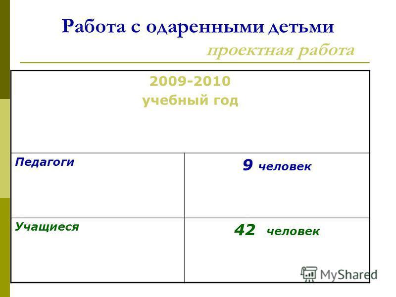 Работа с одаренными детьми проектная работа 2009-2010 учебный год Педагоги 9 человек Учащиеся 42 человек