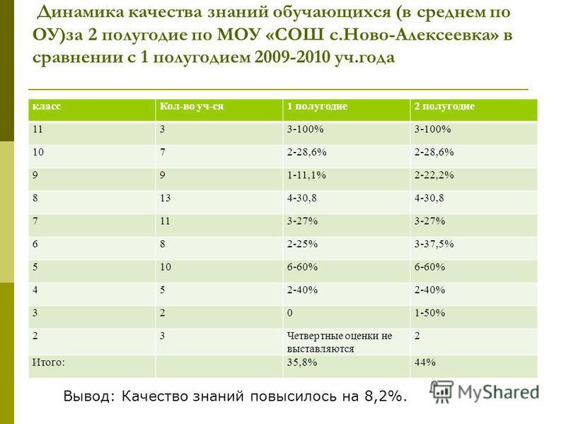 Динамика качества знаний обучающихся (в среднем по ОУ)за 2 полугодие по МОУ «СОШ с.Ново-Алексеевка» в сравнении с 1 полугодием 2009-2010 уч.года класс Кол-во уч-ся 1 полугодие 2 полугодие 1133-100% 1072-28,6% 991-11,1%2-22,2% 8134-30,8 7113-27% 682-2