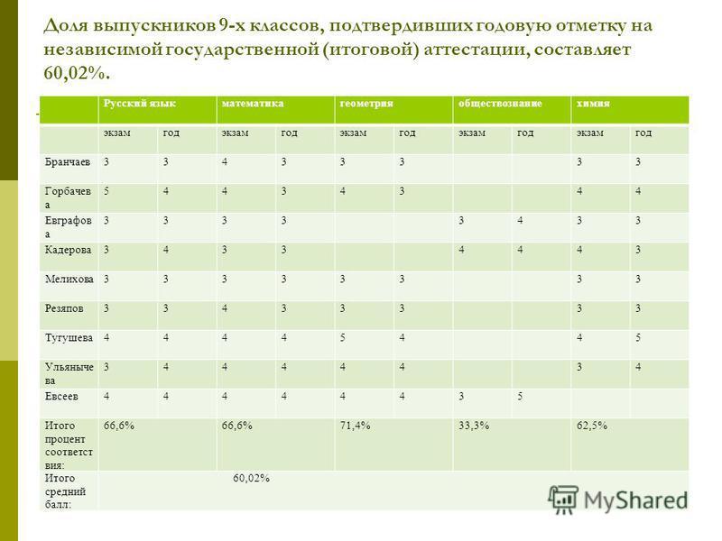 Доля выпускников 9-х классов, подтвердивших годовую отметку на независимой государственной (итоговой) аттестации, составляет 60,02%. Русский язык математика геометрия обществознание химия экзамгодэкзамгодэкзамгодэкзамгодэкзамгод Бранчаев 33433333 Гор