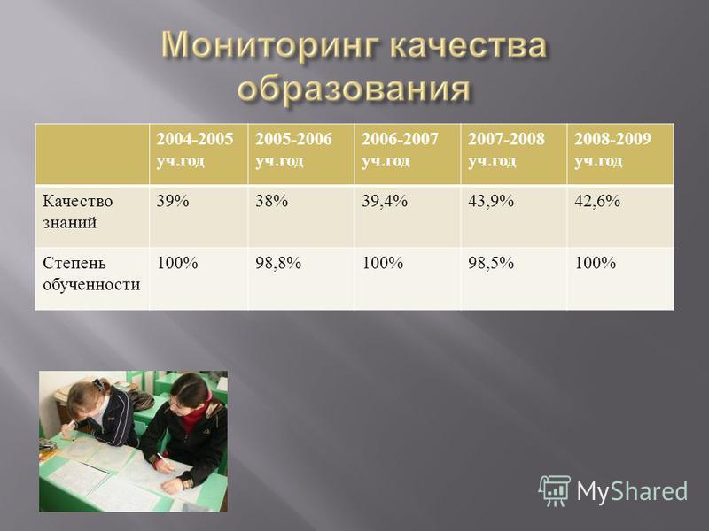 2004-2005 уч. год 2005-2006 уч. год 2006-2007 уч. год 2007-2008 уч. год 2008-2009 уч. год Качество знаний 39%38%39,4%43,9%42,6% Степень обученности 100%98,8%100%98,5%100%