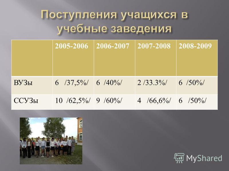 2005-20062006-20072007-20082008-2009 ВУЗы 6 /37,5%/6 /40%/2 /33.3%/6 /50%/ ССУЗы 10 /62,5%/9 /60%/4 /66,6%/6 /50%/