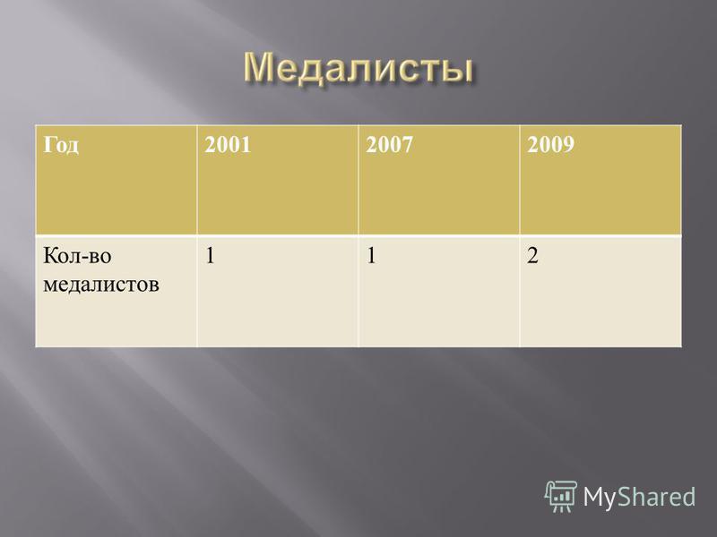 Год 200120072009 Кол - во медалистов 112