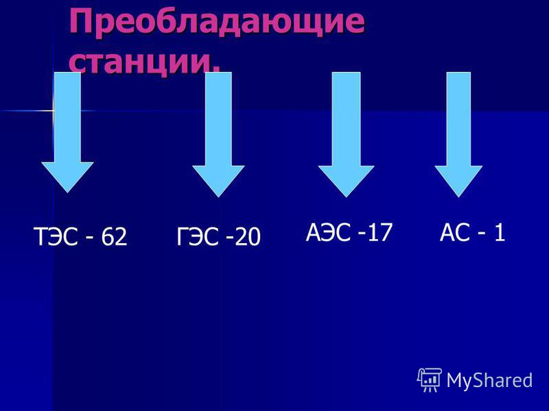 Преобладающие станции. ТЭС - 62ГЭС -20 АЭС -17АС - 1