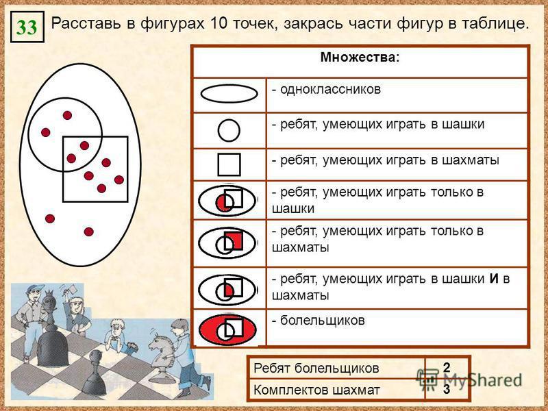 Расставь в фигурах 10 точек, закрась части фигур в таблице. 33 Множества: - одноклассников - ребят, умеющих играть в шашки - ребят, умеющих играть в шахматы - ребят, умеющих играть только в шашки - ребят, умеющих играть только в шахматы - ребят, умею