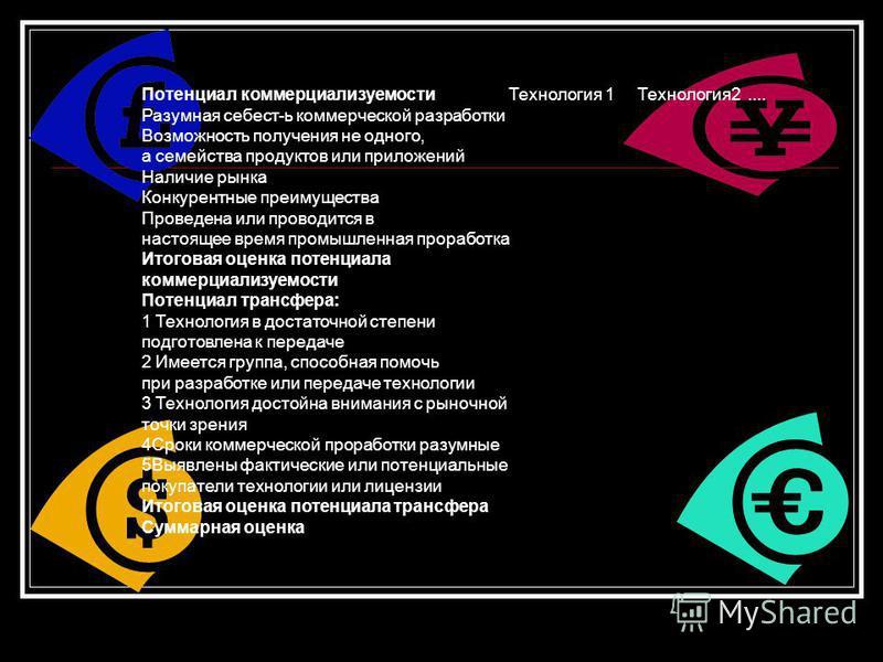 Потенциал коммерциализуемости Технология 1 Технология 2.... Разумная себест-ь коммерческой разработки Возможность получения не одного, а семейства продуктов или приложений Наличие рынка Конкурентные преимущества Проведена или проводится в настоящее в