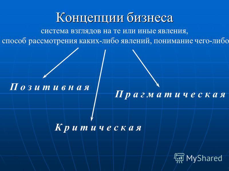 Концепции бизнеса система взглядов на те или иные явления, способ рассмотрения каких-либо явлений, понимание чего-либо П о з и т и в н а я К р и т и ч е с к а я П р а г м а т и ч е с к а я