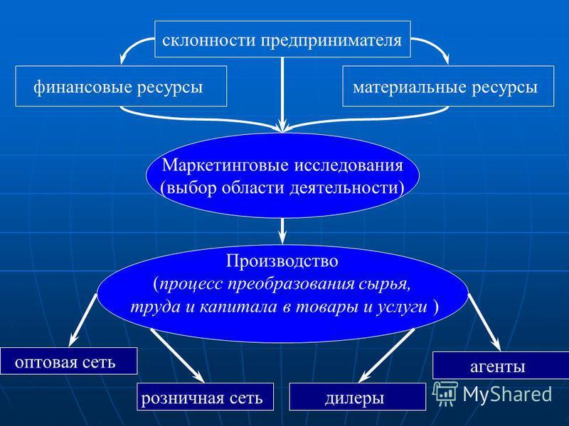 Маркетинговые исследования (выбор области деятельности) финансовые ресурсы материальные ресурсы склонности предпринимателя Производство (процесс преобразования сырья, труда и капитала в товары и услуги ) оптовая сеть розничная сеть дилеры агенты