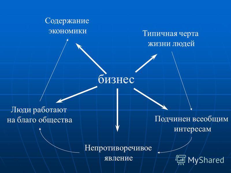 бизнес Типичная черта жизни людей Подчинен всеобщим интересам Люди работают на благо общества Содержание экономики Непротиворечивое явление