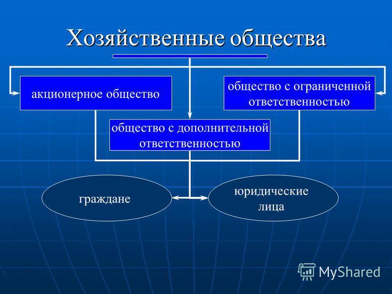 Хозяйственные общества общество с ограниченной ответственностью общество с дополнительной ответственностью акционерное общество граждане юридические лица