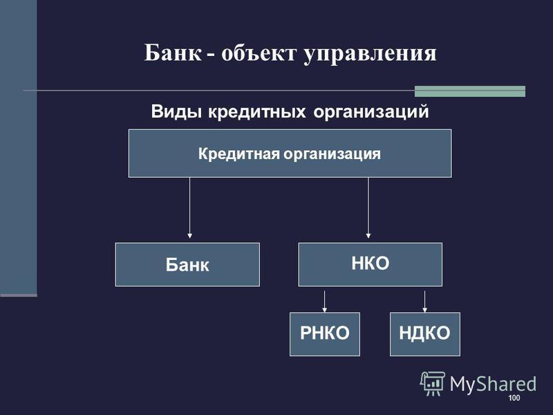 100 Банк - объект управления Виды кредитных организаций Кредитная организация Банк НКО НДКО РНКО