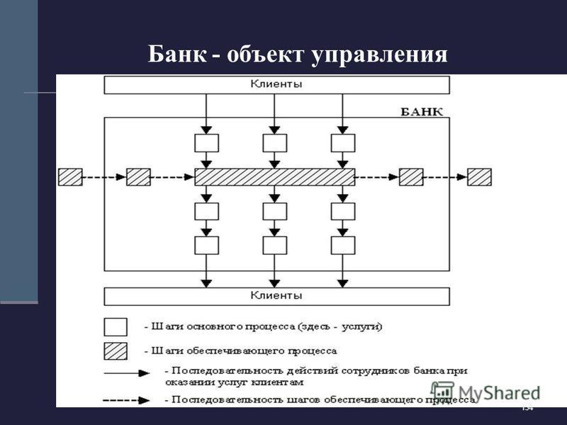 134 Банк - объект управления