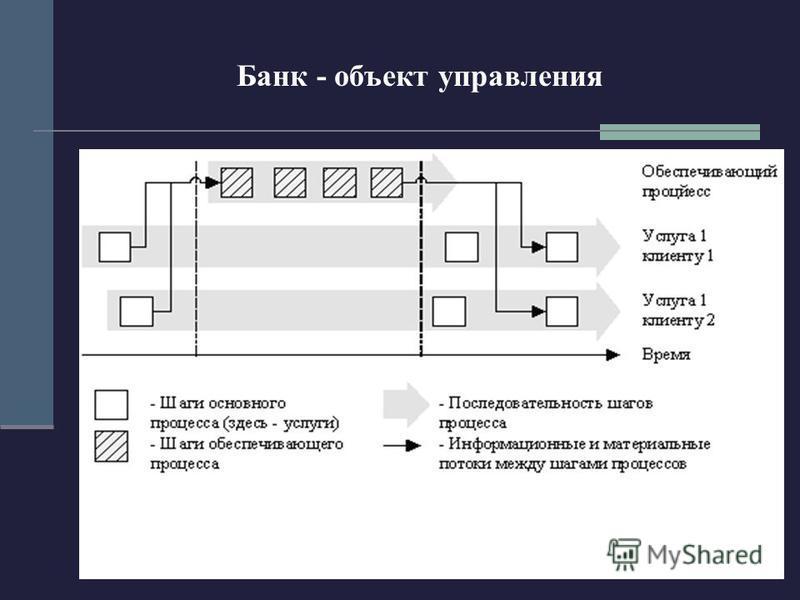 136 Банк - объект управления