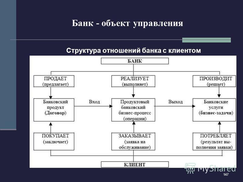 147 Банк - объект управления Структура отношений банка с клиентом