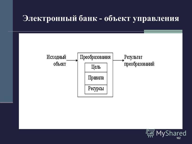 162 Электронный банк - объект управления