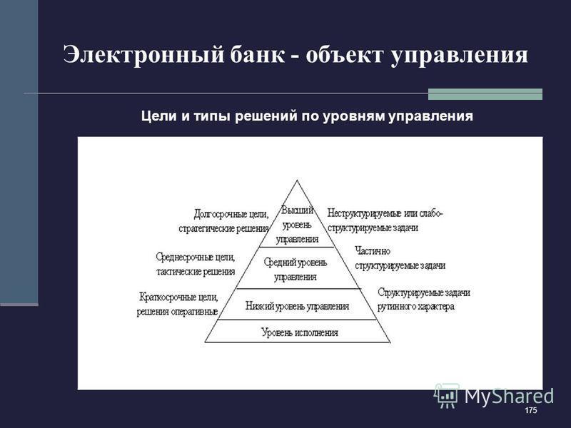 175 Электронный банк - объект управления упрвления Цели и типы решений по уровням управления