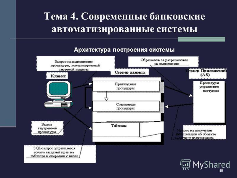 45 Тема 4. Современные банковские автоматизированные системы Архитектура построения системы