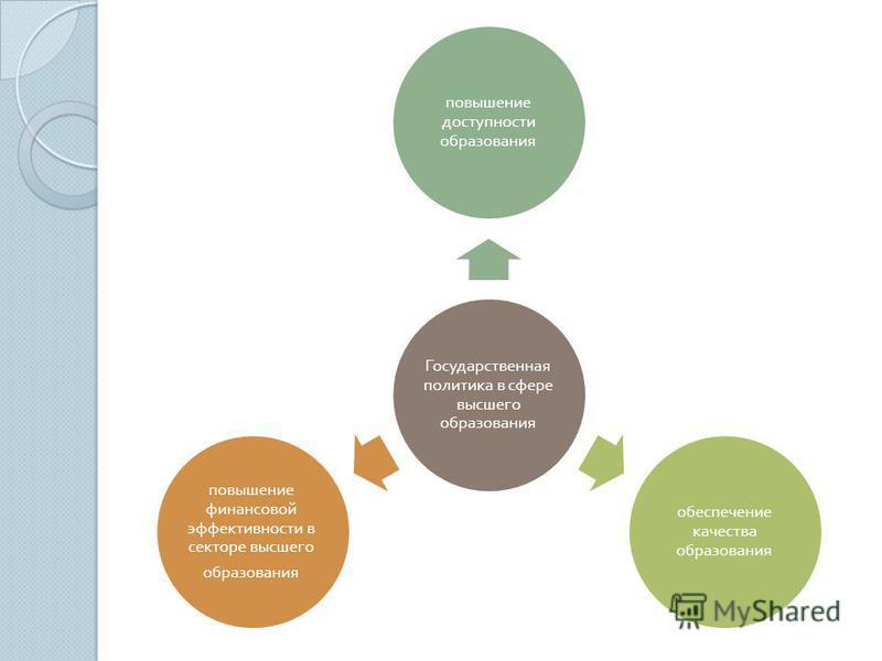 Государственная политика в сфере высшего образования повышение доступности образования обеспечение качества образования повышение финансовой эффективности в секторе высшего образования