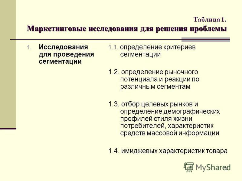 12 Маркетинговые исследования для решения проблемы Таблица 1. Маркетинговые исследования для решения проблемы 1. Исследования для проведения сегментации 1.1. определение критериев сегментации 1.2. определение рыночного потенциала и реакции по различн