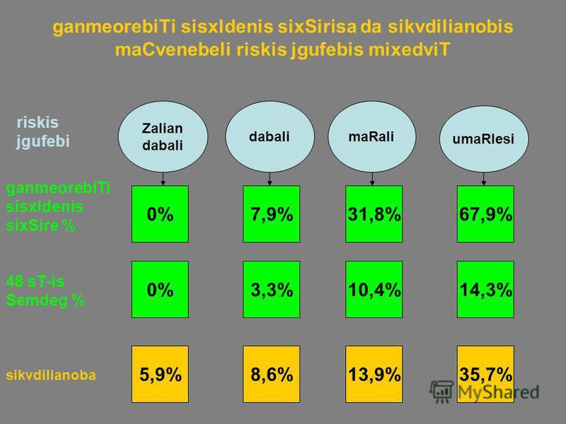 ganmeorebiTi sisxldenis sixSirisa da sikvdilianobis maCvenebeli riskis jgufebis mixedviT Zalian dabali maRali umaRlesi ganmeorebiTi sisxldenis sixSire % 0%7,9%31,8%67,9% sikvdilianoba 5,9%8,6%13,9%35,7% 48 sT-is Semdeg % 0%3,3%10,4%14,3% riskis jgufe
