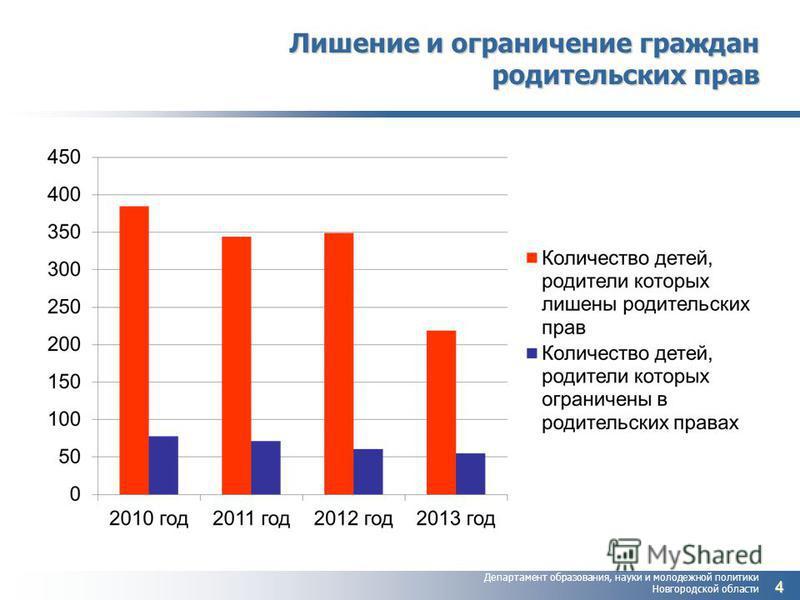 Департамент образования, науки и молодежной политики Новгородской области Лишение и ограничение граждан родительских прав 4