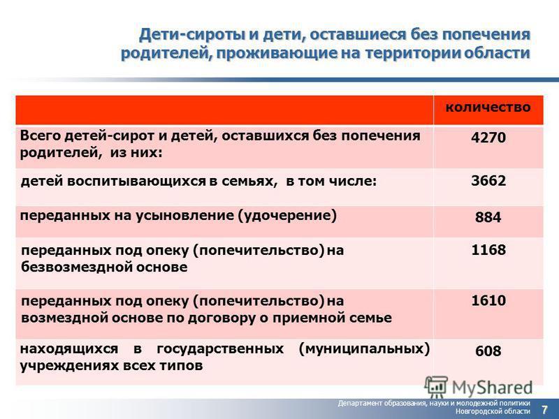 Департамент образования, науки и молодежной политики Новгородской области Дети-сироты и дети, оставшиеся без попечения родителей, проживающие на территории области количество Всего детей-сирот и детей, оставшихся без попечения родителей, из них: 4270