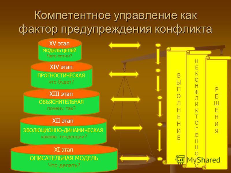 Компетентное управление как фактор предупреждения конфликта РЕШЕНИЕ ТЕХНОЛОГИЧЕСКОЕ как делать? оптимизация решений пробное выполнение решения РЕШЕНИЕ СОДЕРЖАТЕЛЬНОЕ Что делать? X этап VIII этап VII этап VI этап ОЦЕНКА РЕЗУЛЬТАТОВ VIII ЭТАПА XI этап
