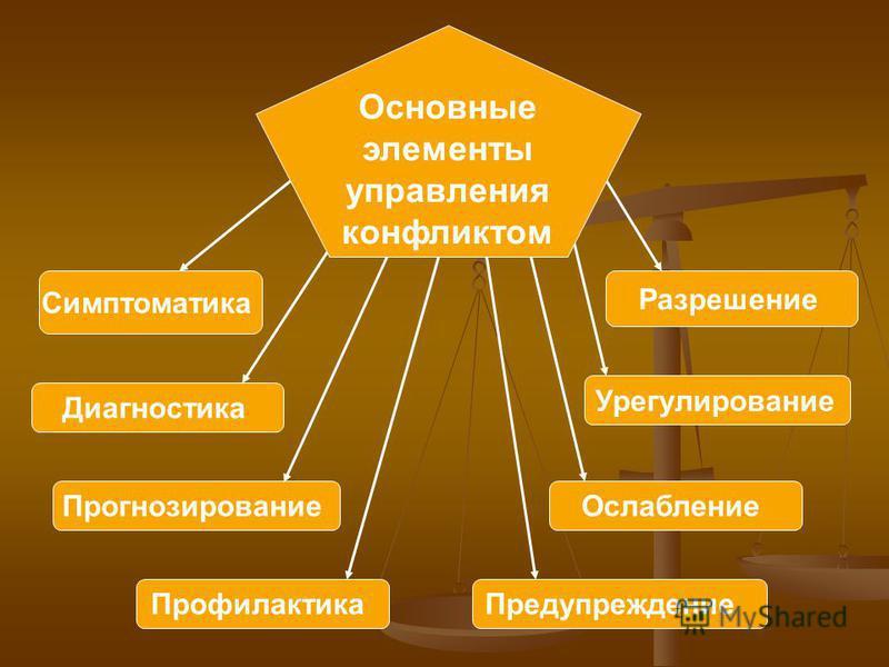 УПРАВЛЕНИЕ КОНФЛИКТАМИ АВТОР: Павловская-Кравчук В.А.