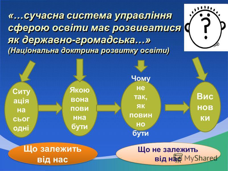 «…сучасна система управління сферою освіти має розвиватися як державно-громадська…» (Національна доктрина розвитку освіти) Ситу ація на сьог одні Якою вона пови нна бути Чому не так, як повин но бути Вис нов ки Що залежить від нас Що не залежить від