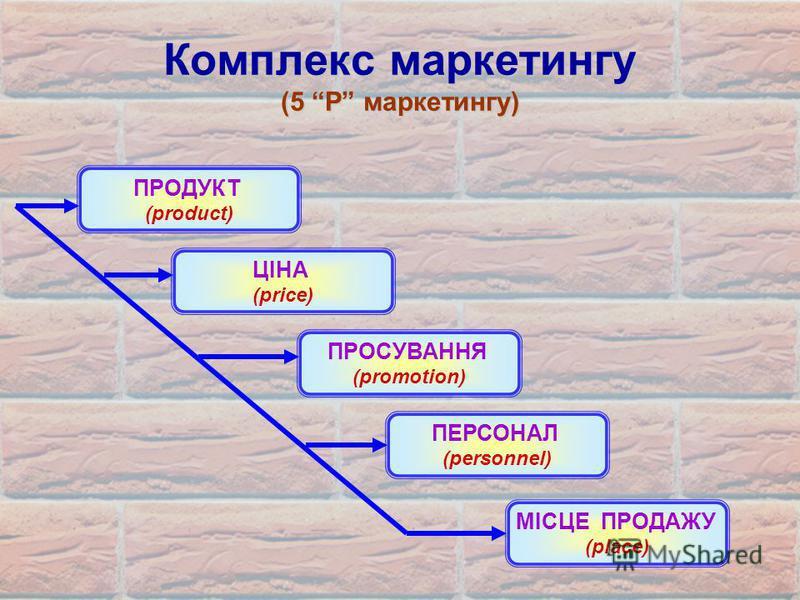 Комплекс маркетингу (5 Р маркетингу) ПРОДУКТ (product) ЦІНА (price) ПРОСУВАННЯ (promotion) ПЕРСОНАЛ (personnel) МІСЦЕ ПРОДАЖУ (place)