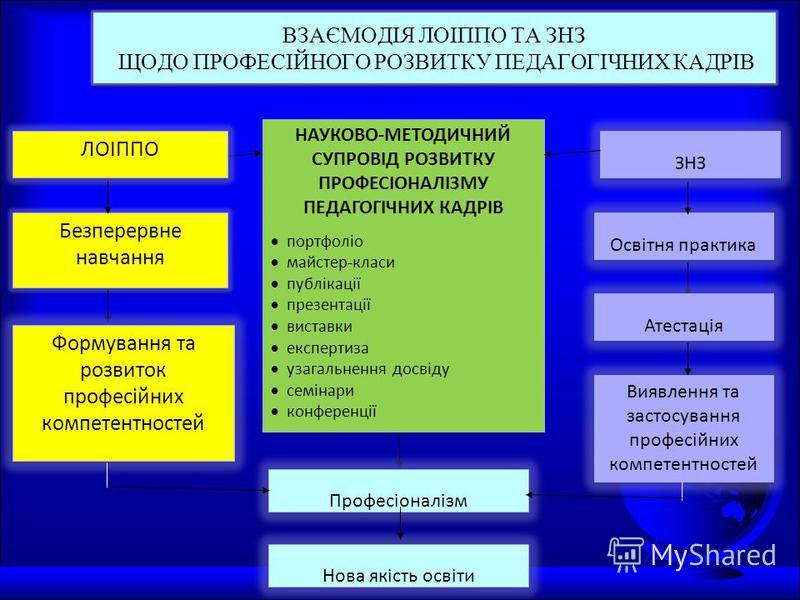 ВЗАЄМОДІЯ ЛОІППО ТА ЗНЗ ЩОДО ПРОФЕСІЙНОГО РОЗВИТКУ ПЕДАГОГІЧНИХ КАДРІВ НАУКОВО-МЕТОДИЧНИЙ СУПРОВІД РОЗВИТКУ ПРОФЕСІОНАЛІЗМУ ПЕДАГОГІЧНИХ КАДРІВ портфоліо майстер-класи публікації презентації виставки експертиза узагальнення досвіду семінари конференц
