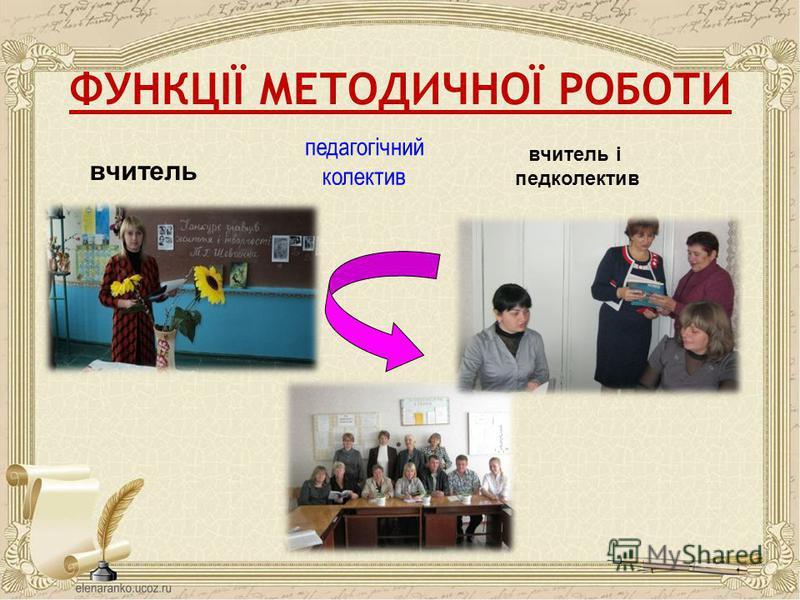 ФУНКЦІЇ МЕТОДИЧНОЇ РОБОТИ вчитель вчитель і педколектив