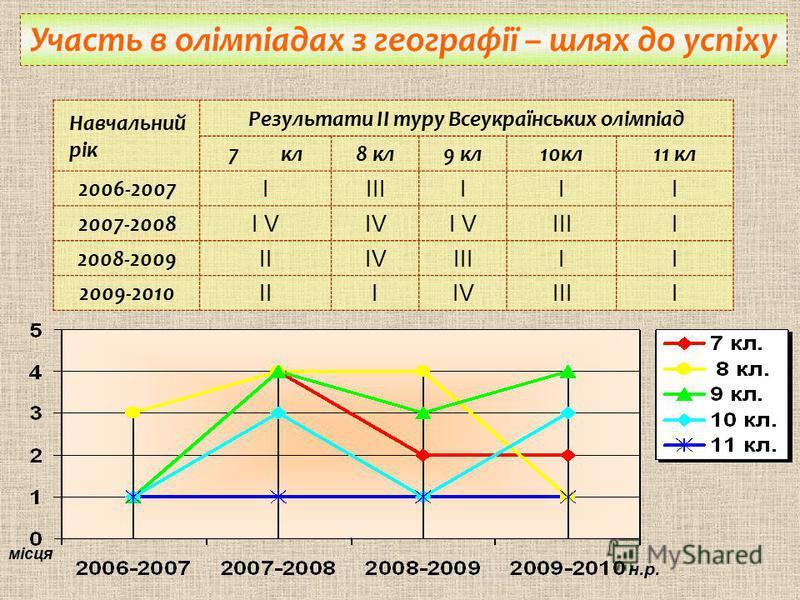 Навчальний рік Результати ІІ туру Всеукраїнських олімпіад 7 кл8 кл9 кл10кл11 кл 2006-2007 ІІІІІІІ 2007-2008 І VІVІV ІІІІ 2008-2009 ІІІVІVІІІІІ 2009-2010 ІІІІVІVІІІІ Участь в олімпіадах з географії – шлях до успіху місця н.р.