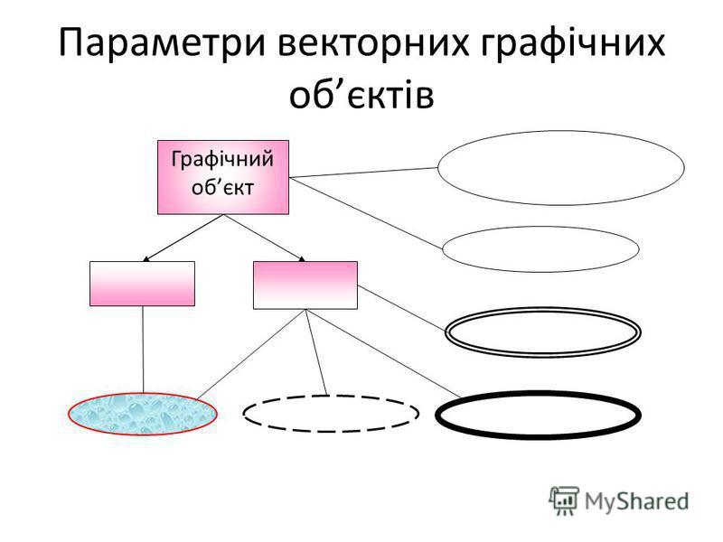 Параметри векторних графічних обєктів Графічний обєкт