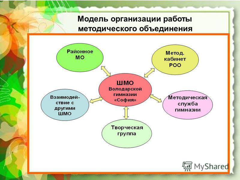 Модель организации работы методического объединения