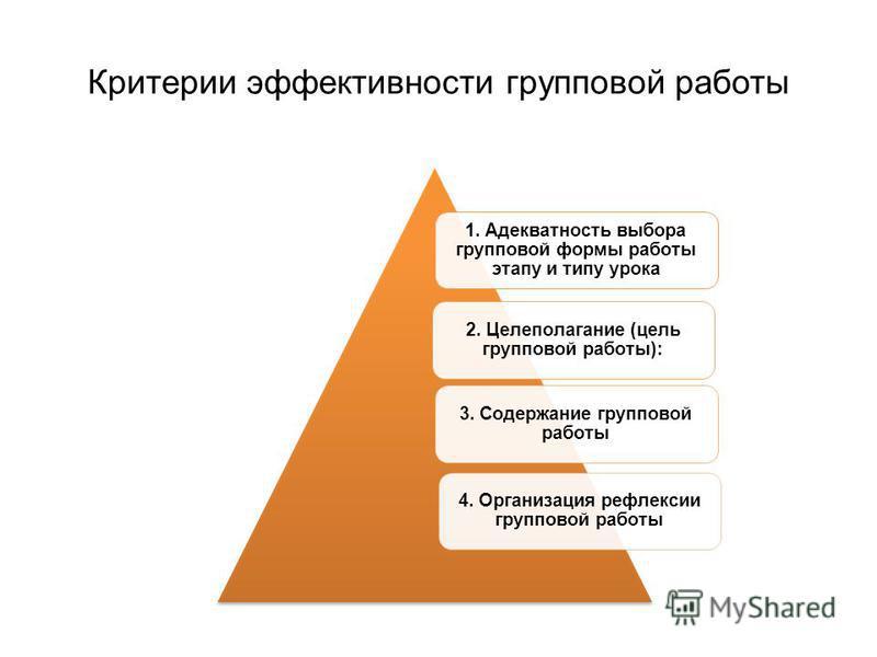 Критерии эффективности групповой работы 1. Адекватность выбора групповой формы работы этапу и типу урока 2. Целеполагание (цель групповой работы): 3. Содержание групповой работы 4. Организация рефлексии групповой работы