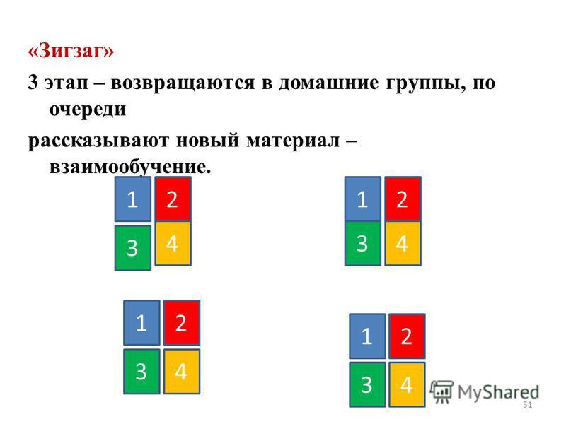 «Зигзаг» 3 этап – возвращаются в домашние группы, по очереди рассказывают новый материал – взаимообучение. 51 11 1 1 2 2 2 2 3 4 3 3 3 4 4 4