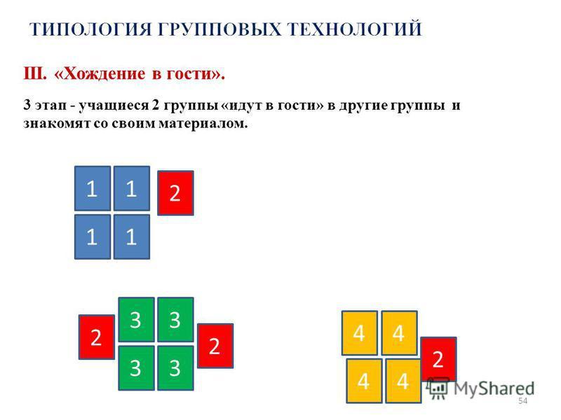 54 1 11 1 2 2 2 2 3 4 33 3 44 4 III. «Хождение в гости». 3 этап - учащиеся 2 группы «идут в гости» в другие группы и знакомят со своим материалом.