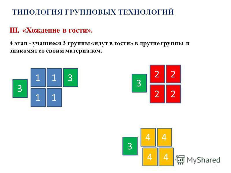55 1 11 1 2 22 2 3 4 3 3 3 44 4 III. «Хождение в гости». 4 этап - учащиеся 3 группы «идут в гости» в другие группы и знакомят со своим материалом.
